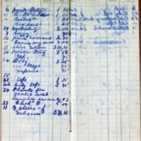 1899 Diary Cash Account April