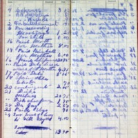 1899 Diary Cash Account February