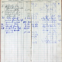 1901 Diary Cash Account May