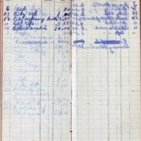 1899 Diary Cash Account May