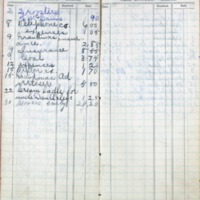 1901 Diary Cash Account March