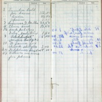 1901 Diary Cash Account April